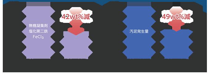 根上事業所(石川県、当時)における実証試験の結果