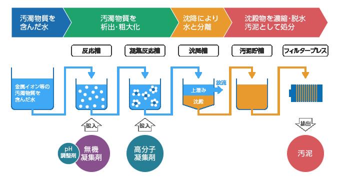 図1 沈降分離による排水処理の流れ