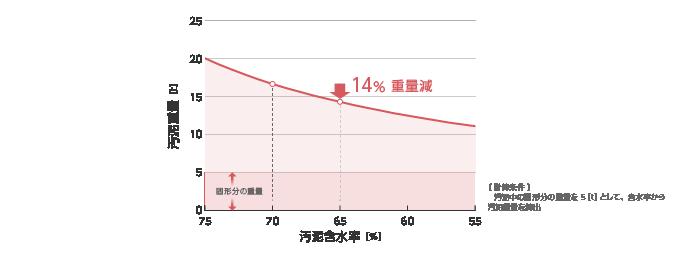 図2 汚泥重量と汚泥含水率の関係